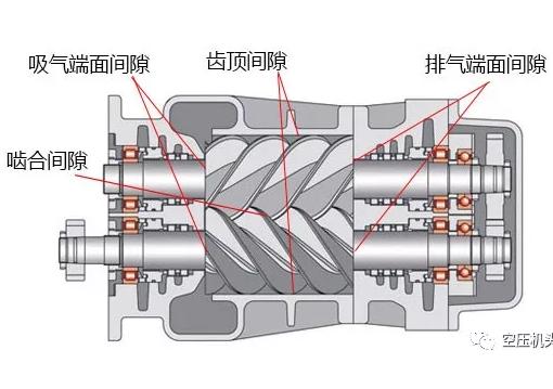 双螺杆空压机主机的其它几个重要参数