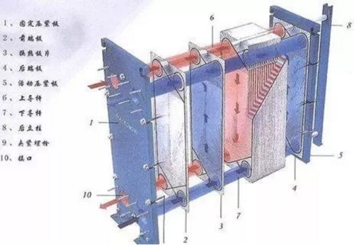板式换热器与管壳式换热器相比有哪些优势