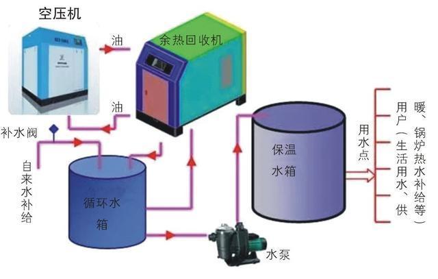空压机余热回收概念和工作原理