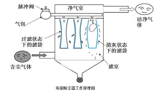 布袋除尘器配多大空压机,布袋除尘器耗气量多少?