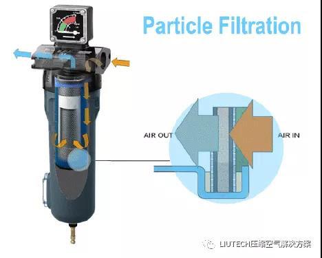 喷油压缩机的压缩空气为什么需要油水分离?